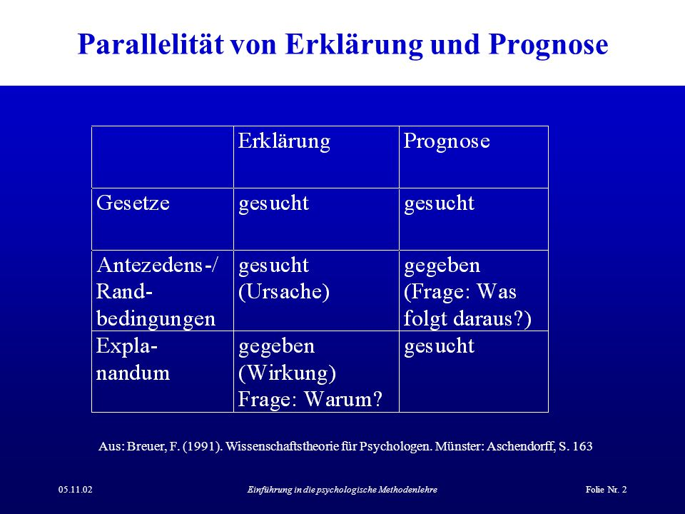 05.11.02Einführung in die psychologische MethodenlehreFolie Nr. 2 Parallelität von Erklärung und Prognose Aus: Breuer, F. (1991). Wissenschaftstheorie