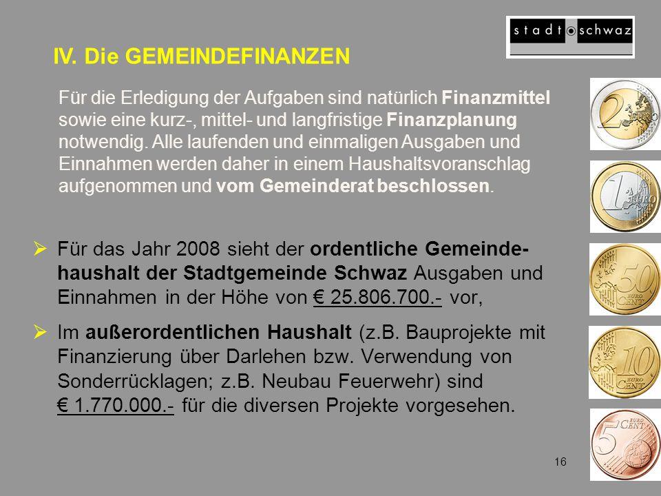  Für das Jahr 2008 sieht der ordentliche Gemeinde- haushalt der Stadtgemeinde Schwaz Ausgaben und Einnahmen in der Höhe von € 25.806.700.- vor,  Im außerordentlichen Haushalt (z.B.