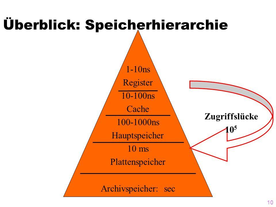 10 Überblick: Speicherhierarchie 1-10ns Register 10-100ns Cache 100-1000ns Hauptspeicher 10 ms Plattenspeicher Archivspeicher: sec Zugriffslücke 10 5