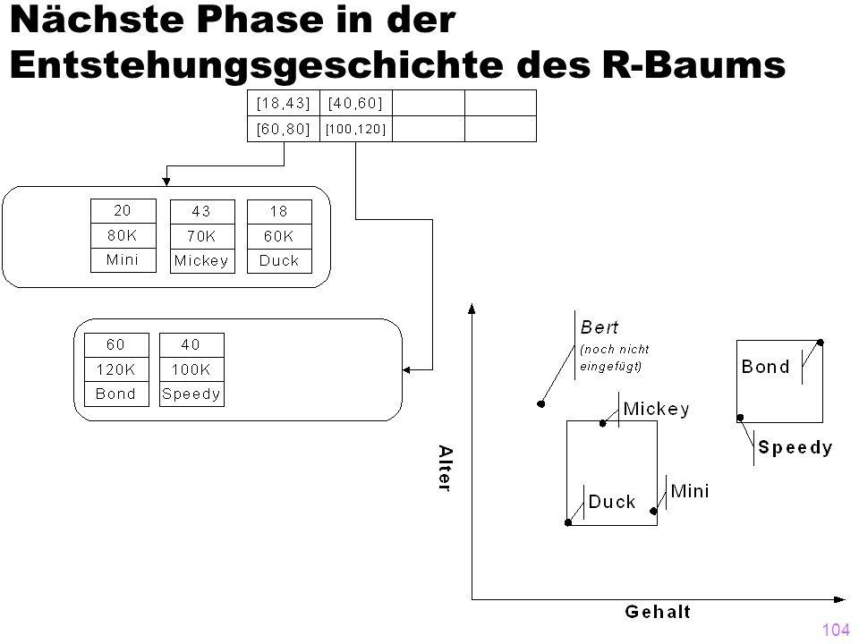 104 Nächste Phase in der Entstehungsgeschichte des R-Baums