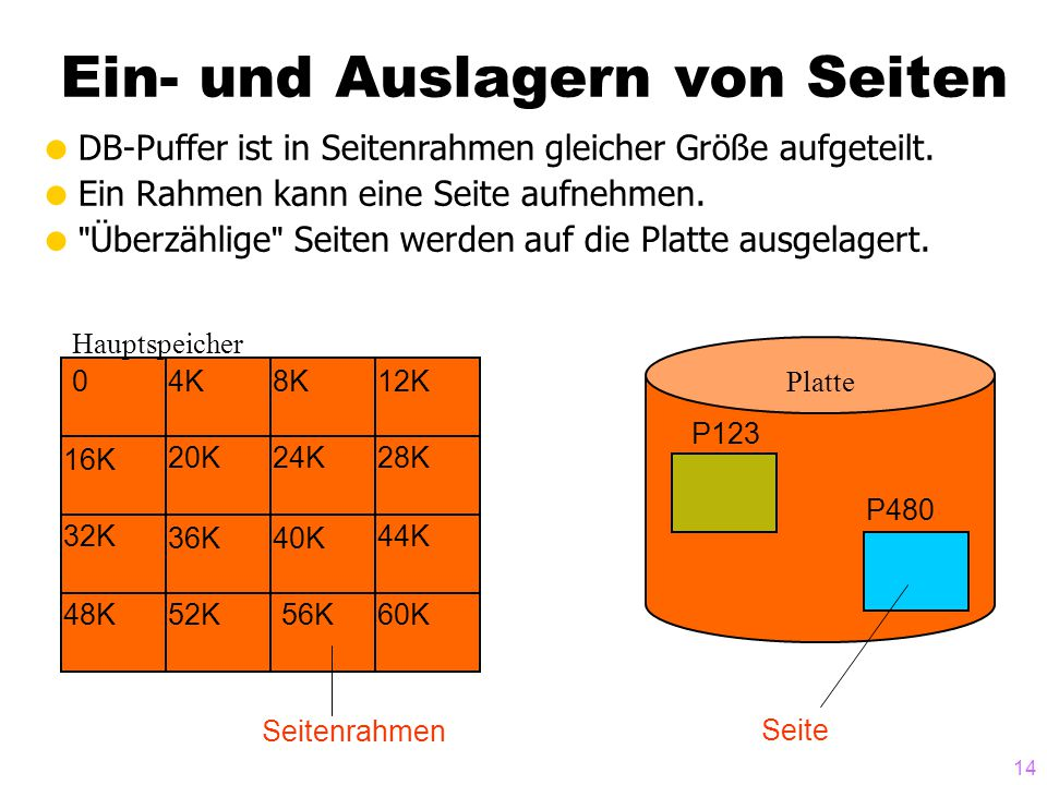 14 Ein- und Auslagern von Seiten  DB-Puffer ist in Seitenrahmen gleicher Größe aufgeteilt.  Ein Rahmen kann eine Seite aufnehmen. 
