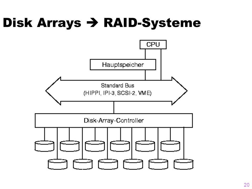 20 Disk Arrays  RAID-Systeme