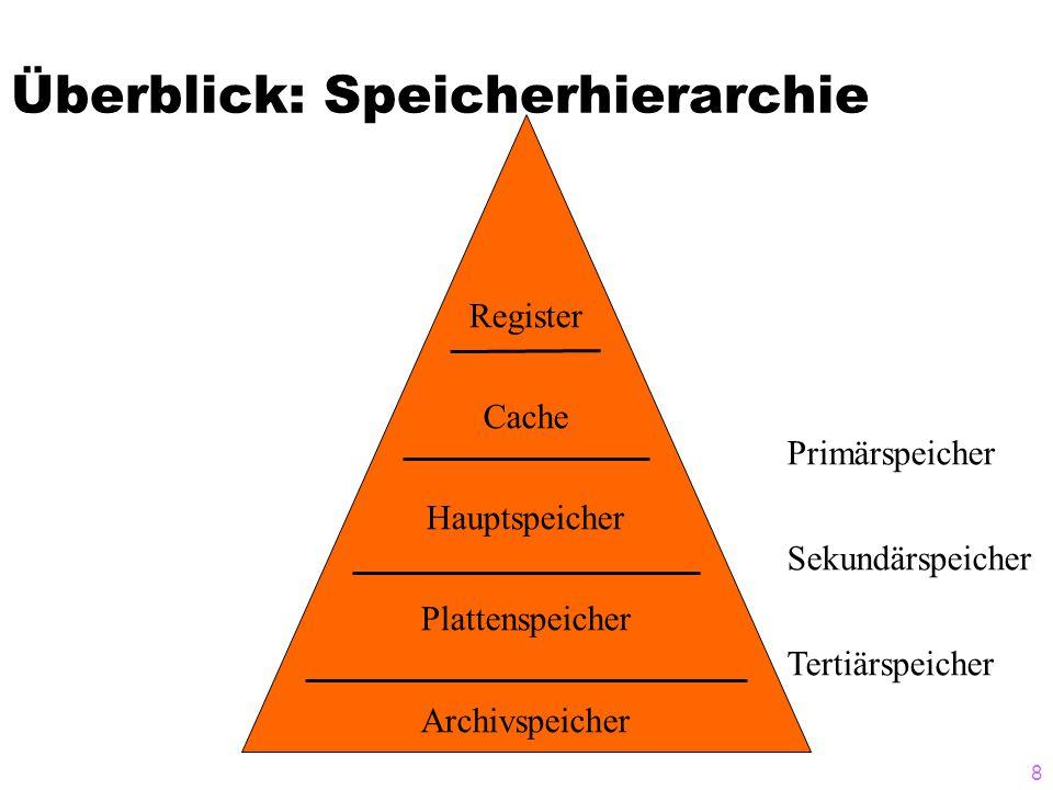8 Überblick: Speicherhierarchie Primärspeicher Sekundärspeicher Tertiärspeicher Register Cache Hauptspeicher Plattenspeicher Archivspeicher