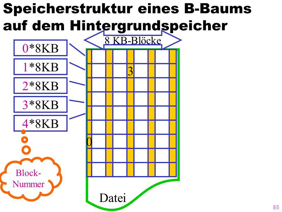 85 Speicherstruktur eines B-Baums auf dem Hintergrundspeicher 3 0 Datei 8 KB-Blöcke 0*8KB 1*8KB 2*8KB 3*8KB 4*8KB Block- Nummer