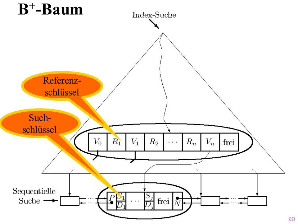 90 B + -Baum Referenz- schlüssel Such- schlüssel