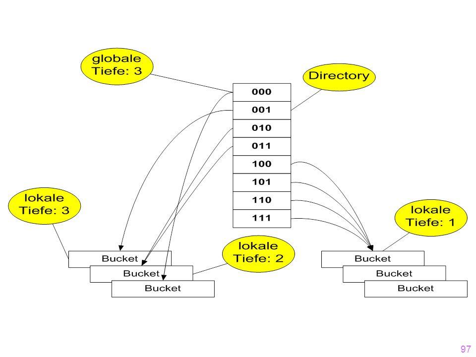98  h: Schlüsselmenge   {0,1}*  Der Bitstring muss lang genug sein, um alle Objekte auf ihre Buckets abbilden zu können  Anfangs wird nur ein (kurzer) Präfix des Hash-Wertes (Bitstrings) benötigt.
