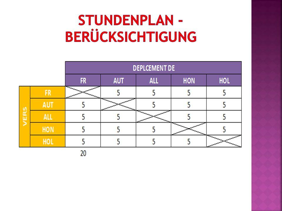  Sportarten /Land: Team- und Ausdauersportarten  Ungarn: Rudern, Reiten (Sept.