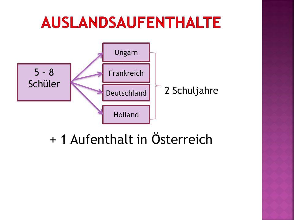 - HONG - AUTR 5 élèves ≠- ALL 2 Schuljahre - + 1 Aufenthalt in Österreich 5 - 8 Schüler Ungarn Frankreich Deutschland Holland