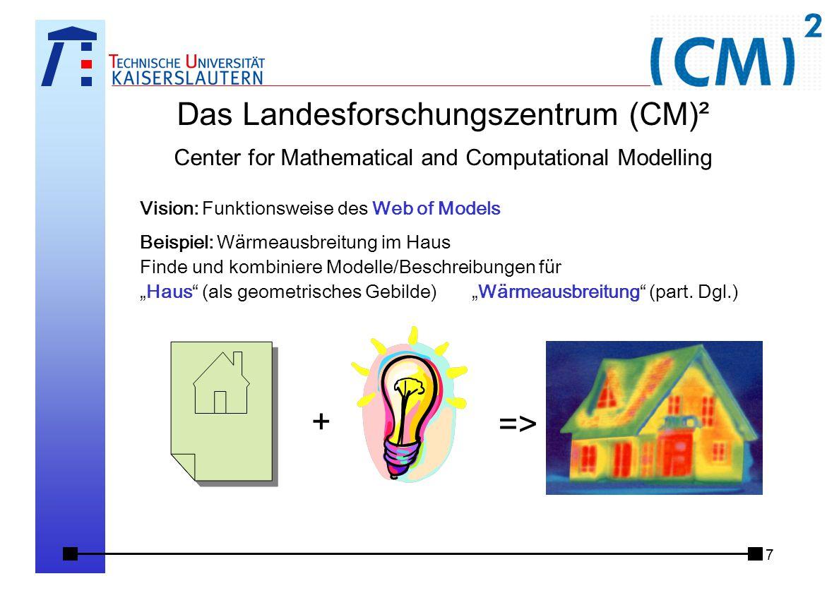 """7 Das Landesforschungszentrum (CM)² Center for Mathematical and Computational Modelling Vision: Funktionsweise des Web of Models Beispiel: Wärmeausbreitung im Haus Finde und kombiniere Modelle/Beschreibungen für """"Haus (als geometrisches Gebilde) """"Wärmeausbreitung (part."""