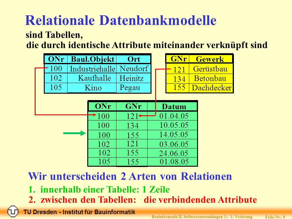 TU Dresden - Institut für Bauinformatik Folie-Nr.: 9 Bauinformatik II, Softwareanwendungen 1; 1.
