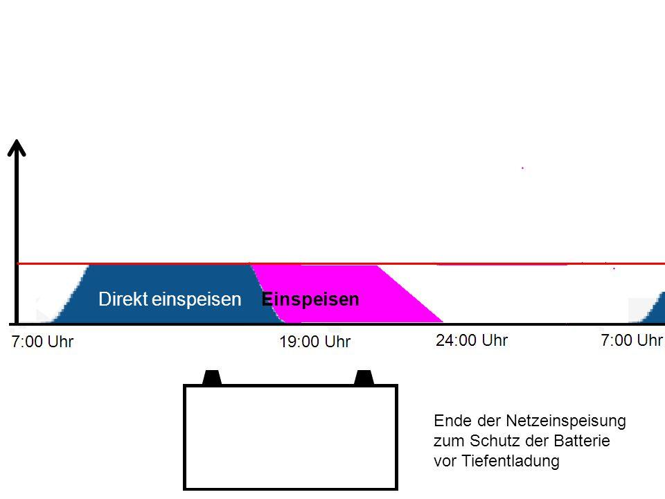 Ende der Netzeinspeisung zum Schutz der Batterie vor Tiefentladung Direkt einspeisen Einspeisen
