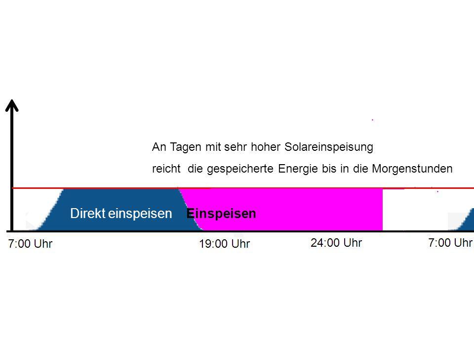 An Tagen mit sehr hoher Solareinspeisung reicht die gespeicherte Energie bis in die Morgenstunden