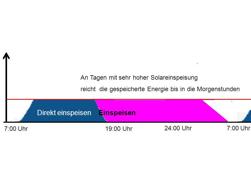 Direkt einspeisen Einspeisen An Tagen mit sehr hoher Solareinspeisung reicht die gespeicherte Energie bis in die Morgenstunden