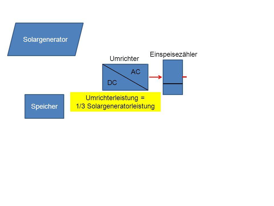 Speicher DC AC Solargenerator Umrichter Einspeisezähler Umrichterleistung = 1/3 Solargeneratorleistung