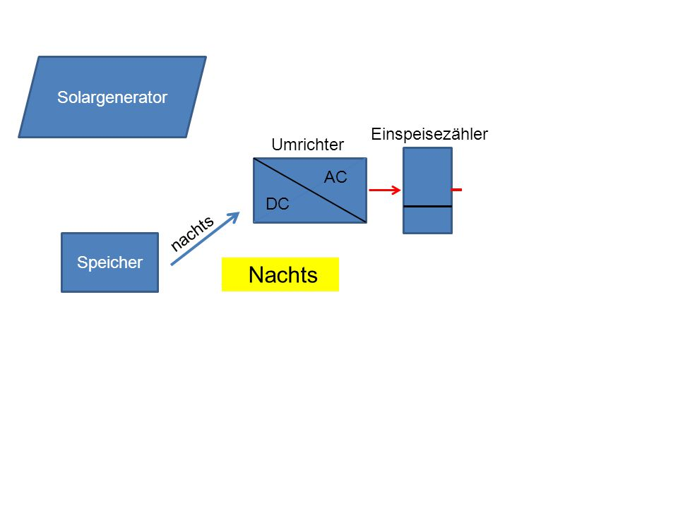 Speicher DC AC Solargenerator nachts Umrichter Nachts Einspeisezähler