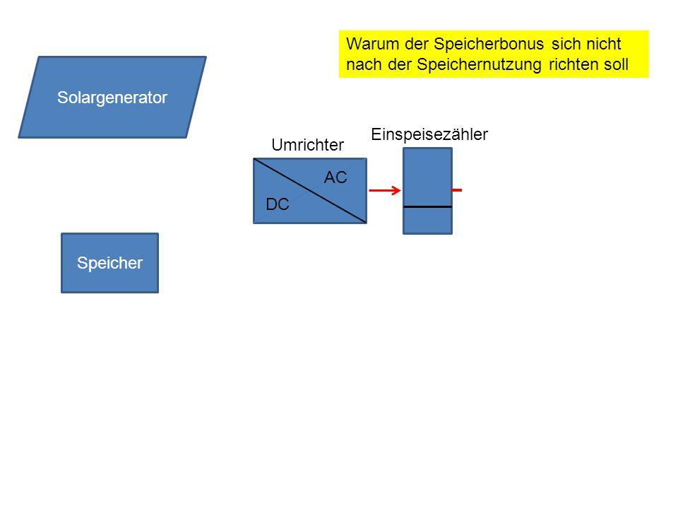 Speicher DC AC Solargenerator Umrichter Einspeisezähler Warum der Speicherbonus sich nicht nach der Speichernutzung richten soll