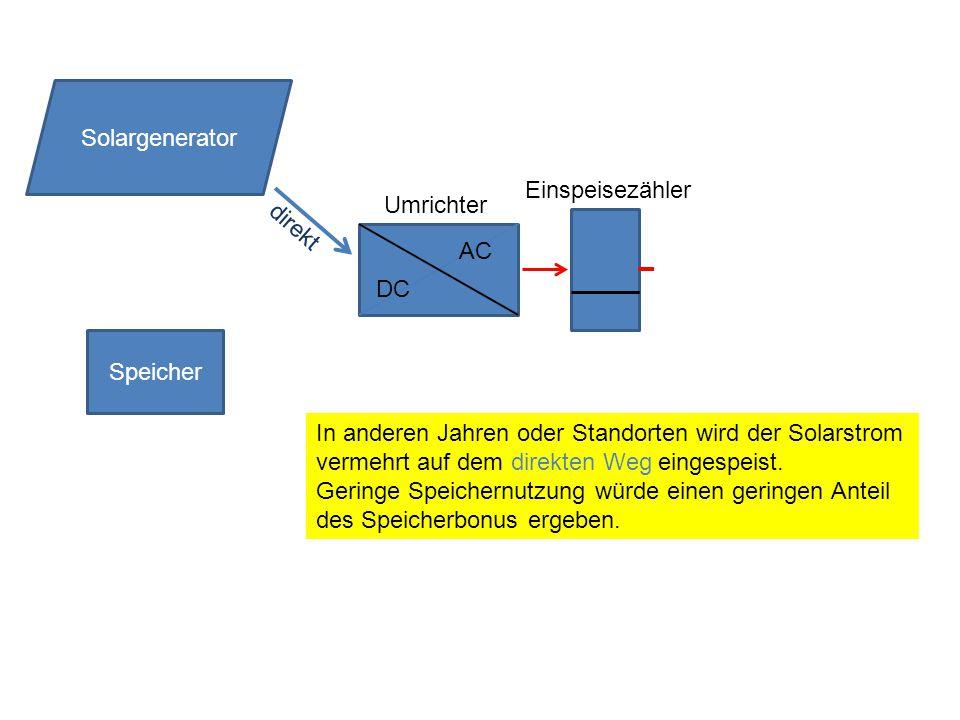 Speicher DC AC Solargenerator Umrichter Einspeisezähler direkt In anderen Jahren oder Standorten wird der Solarstrom vermehrt auf dem direkten Weg eingespeist.
