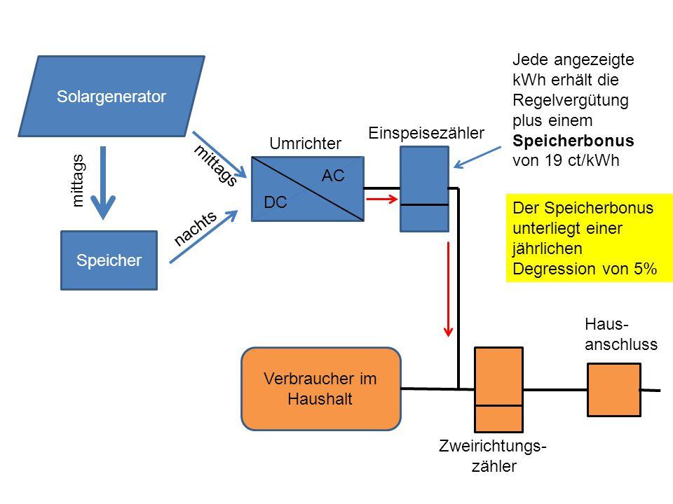 Speicher DC AC Solargenerator mittags nachts mittags Umrichter Verbraucher im Haushalt Zweirichtungs- zähler Haus- anschluss Jede angezeigte kWh erhält die Regelvergütung plus einem Speicherbonus von 19 ct/kWh Einspeisezähler Der Speicherbonus unterliegt einer jährlichen Degression von 5%
