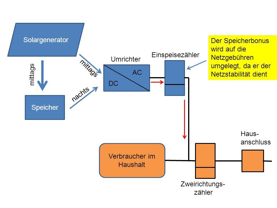 Speicher DC AC Solargenerator mittags nachts mittags Umrichter Verbraucher im Haushalt Zweirichtungs- zähler Haus- anschluss Einspeisezähler Der Speicherbonus wird auf die Netzgebühren umgelegt, da er der Netzstabilität dient