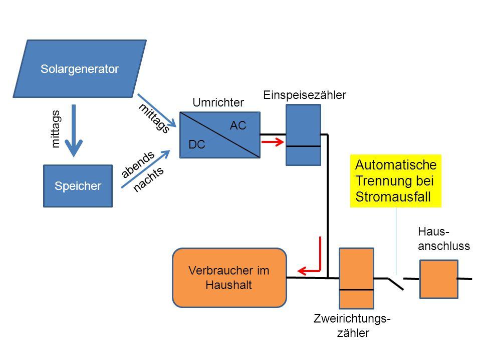 Speicher DC AC Solargenerator mittags nachts mittags Umrichter Verbraucher im Haushalt Zweirichtungs- zähler Haus- anschluss Automatische Trennung bei Stromausfall abends Einspeisezähler