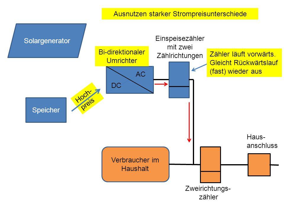 Hoch- preis Speicher DC AC Solargenerator Verbraucher im Haushalt Zweirichtungs- zähler Haus- anschluss Zähler läuft vorwärts.