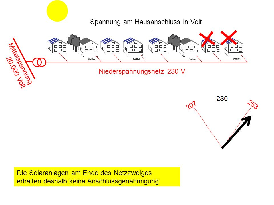 Spannung am Hausanschluss in Volt Mittelspannung 20.000 Volt Niederspannungsnetz 230 V Die Solaranlagen am Ende des Netzzweiges erhalten deshalb keine Anschlussgenehmigung