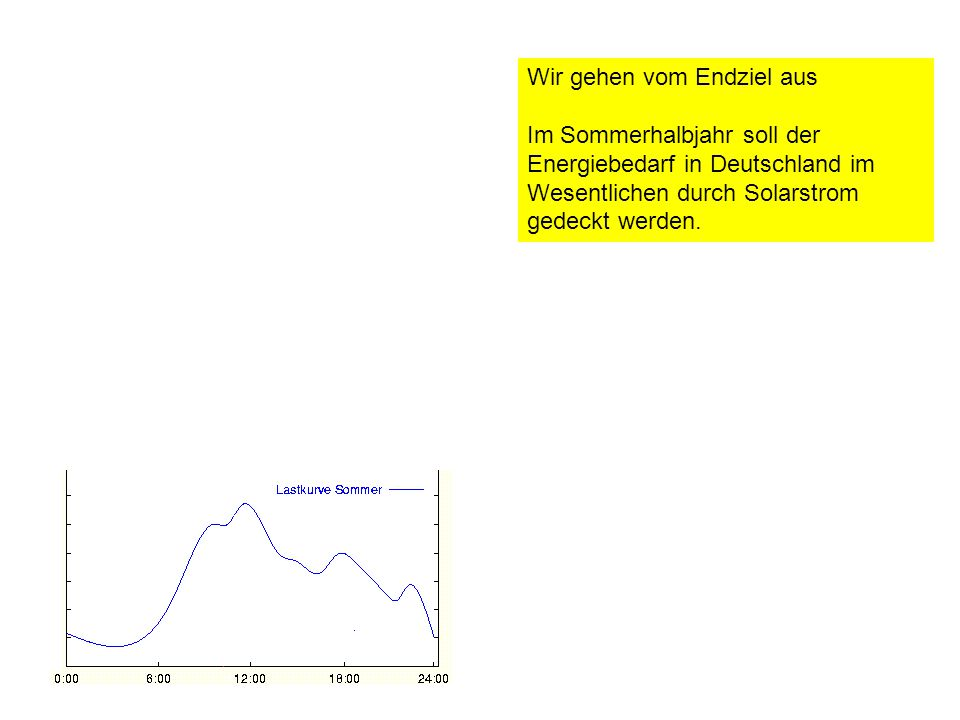 Wir gehen vom Endziel aus Im Sommerhalbjahr soll der Energiebedarf in Deutschland im Wesentlichen durch Solarstrom gedeckt werden.