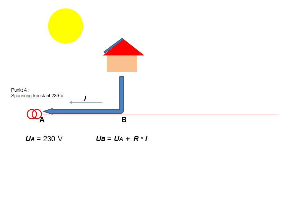 I U A = 230 VU B = U A + R * I Punkt A : Spannung konstant 230 V AB