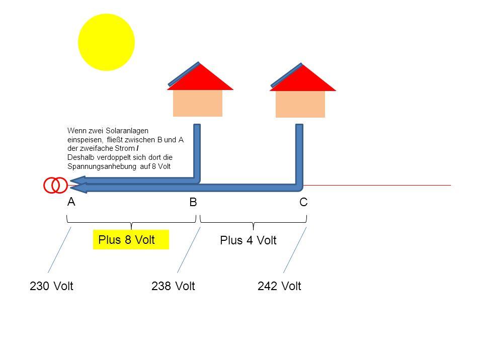 Plus 8 Volt Plus 4 Volt 230 Volt238 Volt242 Volt A B Wenn zwei Solaranlagen einspeisen, fließt zwischen B und A der zweifache Strom I Deshalb verdoppelt sich dort die Spannungsanhebung auf 8 Volt C