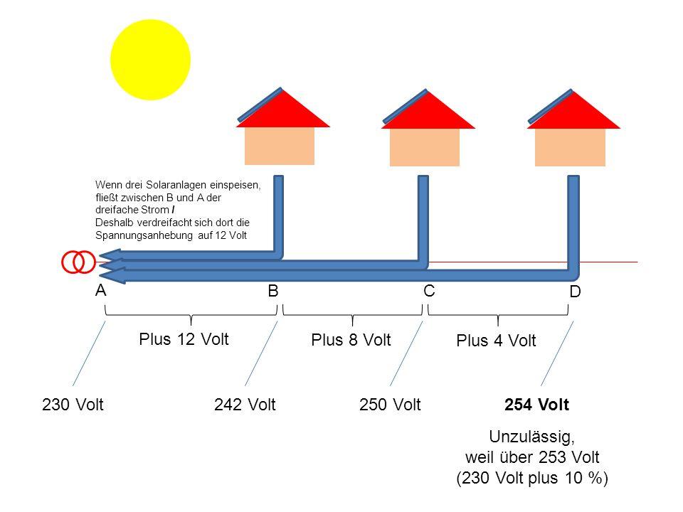 Plus 12 Volt Plus 8 Volt Plus 4 Volt 230 Volt242 Volt250 Volt254 Volt Unzulässig, weil über 253 Volt (230 Volt plus 10 %) A BC D Wenn drei Solaranlagen einspeisen, fließt zwischen B und A der dreifache Strom I Deshalb verdreifacht sich dort die Spannungsanhebung auf 12 Volt