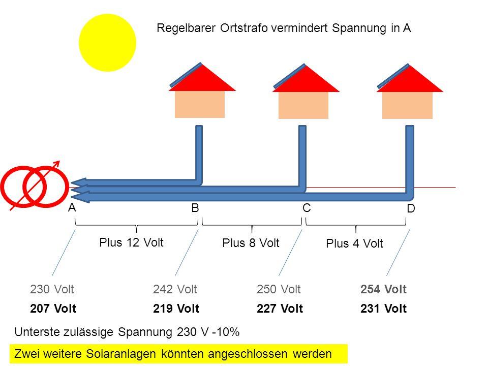 Plus 12 Volt Plus 8 Volt Plus 4 Volt 230 Volt242 Volt250 Volt254 Volt A BC D Regelbarer Ortstrafo vermindert Spannung in A 207 Volt219 Volt227 Volt231 Volt Unterste zulässige Spannung 230 V -10% Zwei weitere Solaranlagen könnten angeschlossen werden