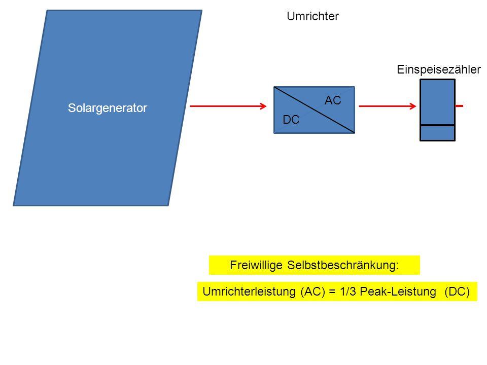 Umrichterleistung (AC) = 1/3 Peak-Leistung (DC) Freiwillige Selbstbeschränkung: Solargenerator Umrichter Einspeisezähler DC AC