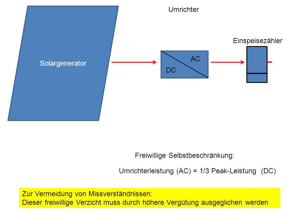 Umrichterleistung (AC) = 1/3 Peak-Leistung (DC) Freiwillige Selbstbeschränkung: Solargenerator Umrichter Einspeisezähler DC AC Zur Vermeidung von Missverständnissen: Dieser freiwillige Verzicht muss durch höhere Vergütung ausgeglichen werden