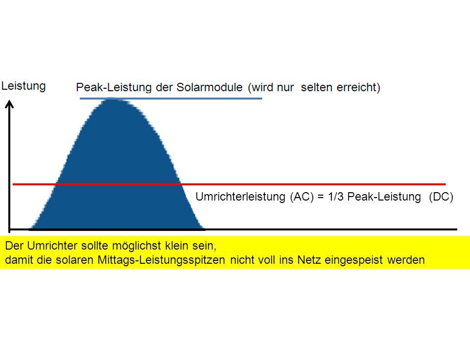 Umrichterleistung (AC) = 1/3 Peak-Leistung (DC) Der Umrichter sollte möglichst klein sein, damit die solaren Mittags-Leistungsspitzen nicht voll ins Netz eingespeist werden