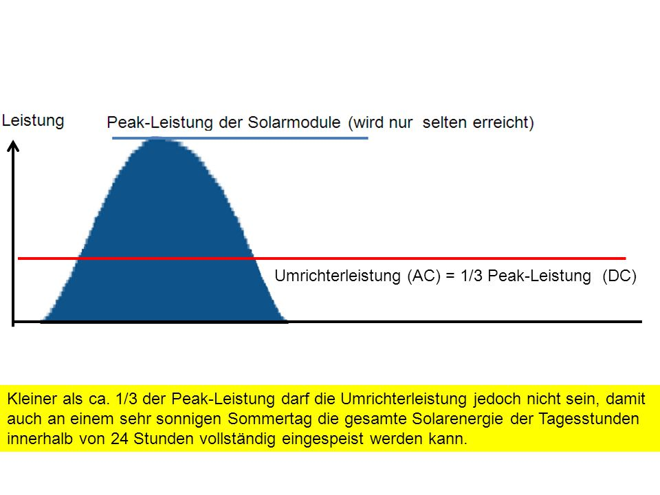 Umrichterleistung (AC) = 1/3 Peak-Leistung (DC) Kleiner als ca.