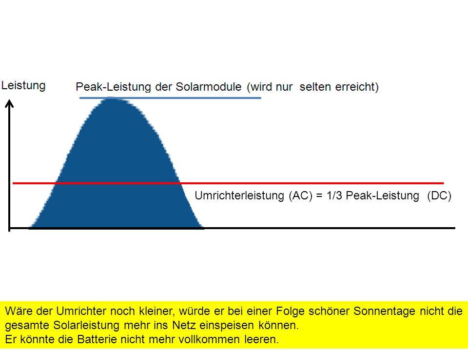 Umrichterleistung (AC) = 1/3 Peak-Leistung (DC) Wäre der Umrichter noch kleiner, würde er bei einer Folge schöner Sonnentage nicht die gesamte Solarleistung mehr ins Netz einspeisen können.