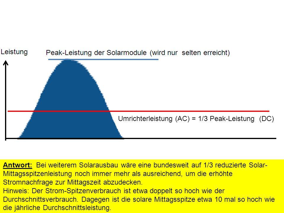 Umrichterleistung (AC) = 1/3 Peak-Leistung (DC) Antwort: Bei weiterem Solarausbau wäre eine bundesweit auf 1/3 reduzierte Solar- Mittagsspitzenleistung noch immer mehr als ausreichend, um die erhöhte Stromnachfrage zur Mittagszeit abzudecken.