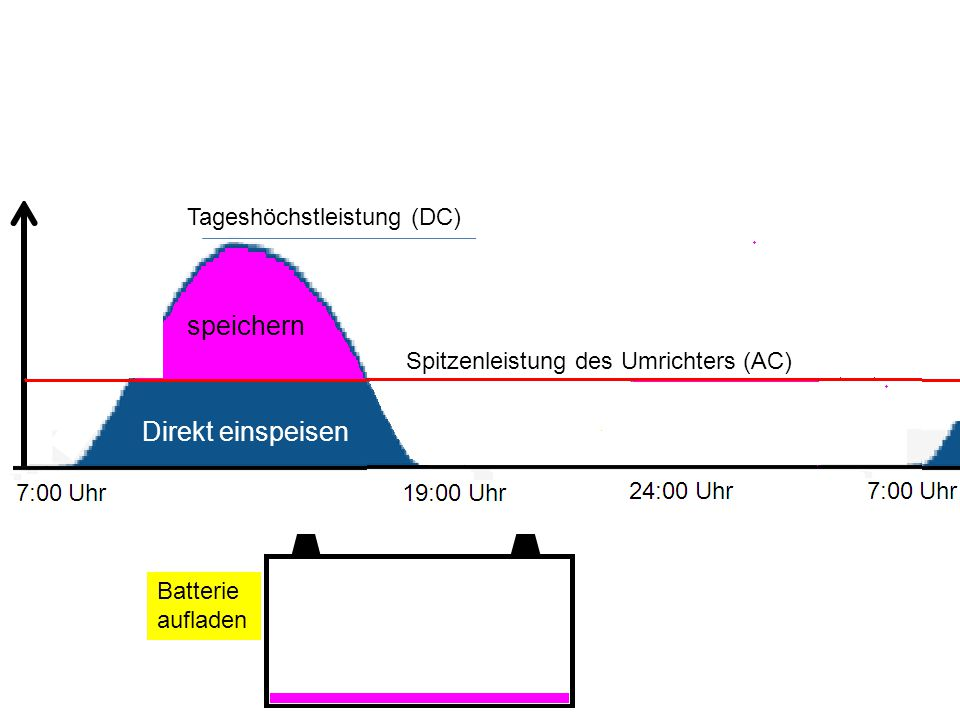 Batterie aufladen Tageshöchstleistung (DC) Spitzenleistung des Umrichters (AC) Direkt einspeisen speichern