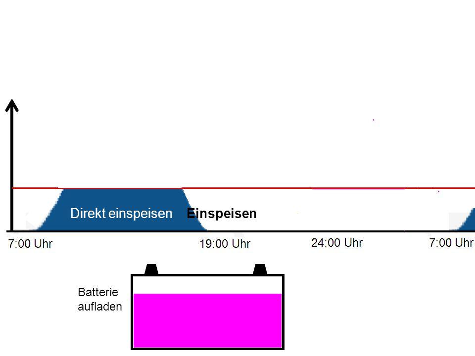 Batterie aufladen Direkt einspeisen Einspeisen