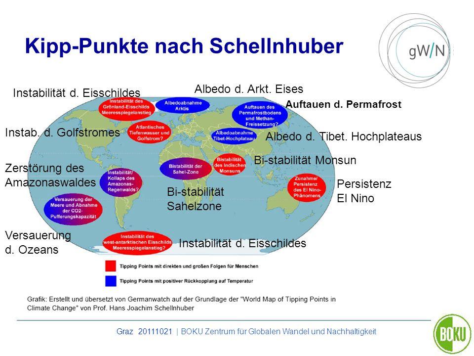 Graz 20111021 | BOKU Zentrum für Globalen Wandel und Nachhaltigkeit Kipp-Punkte nach Schellnhuber Auftauen d. Permafrost Persistenz El Nino Versauerun