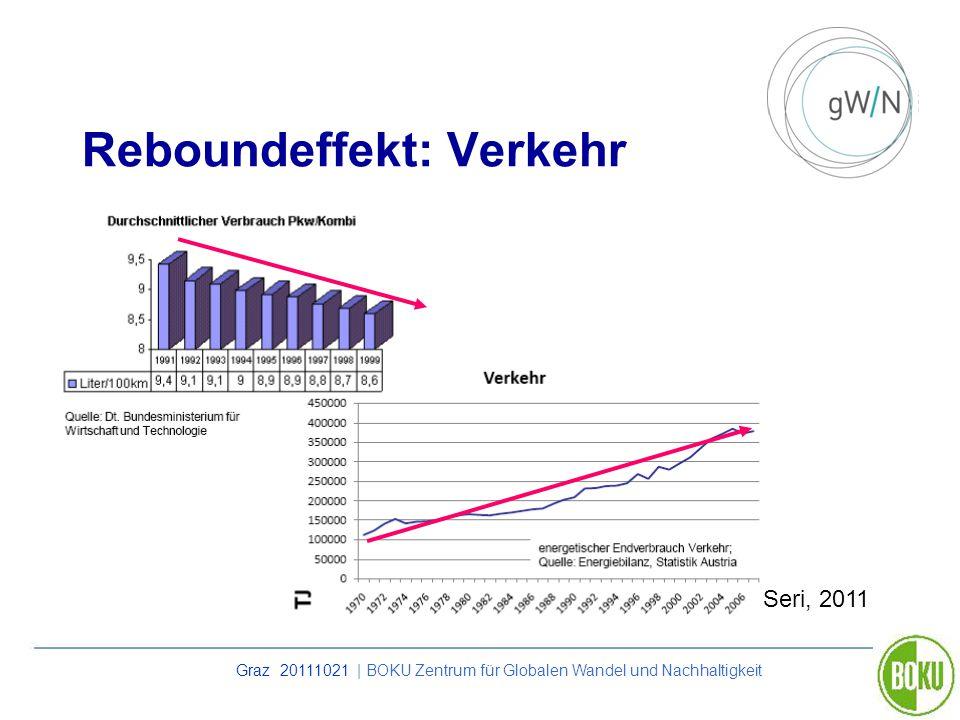 Graz 20111021 | BOKU Zentrum für Globalen Wandel und Nachhaltigkeit Reboundeffekt: Verkehr Seri, 2011