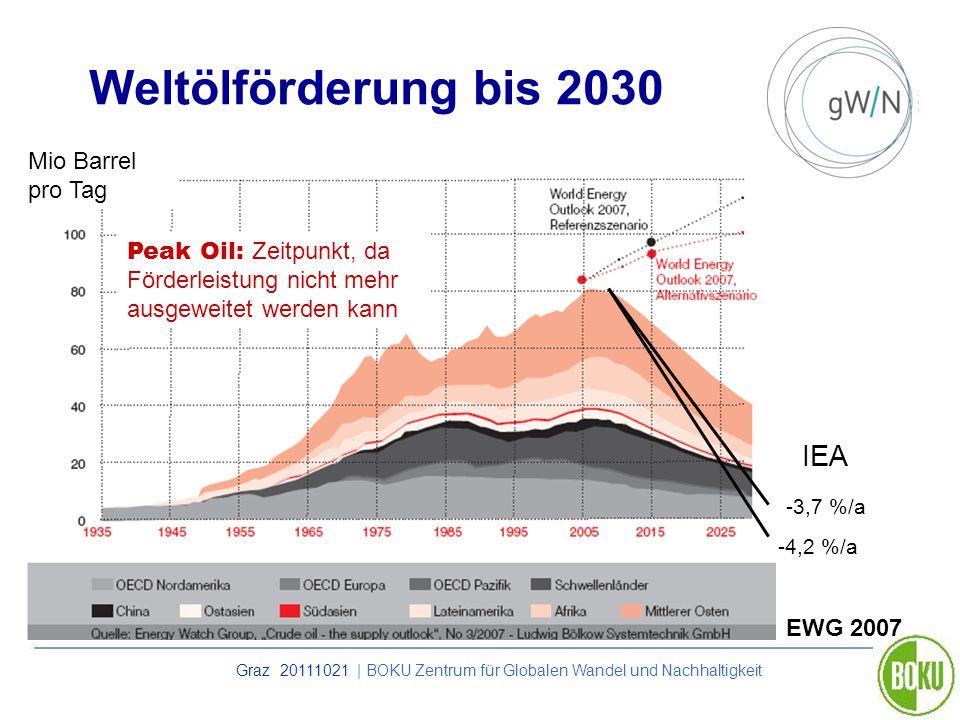 Graz 20111021 | BOKU Zentrum für Globalen Wandel und Nachhaltigkeit Weltölförderung bis 2030 Mio Barrel pro Tag EWG 2007 -3,7 %/a -4,2 %/a IEA Peak Oi