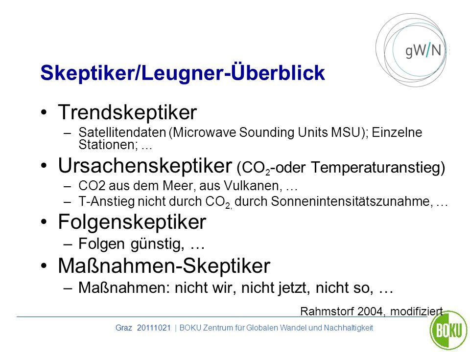 Graz 20111021 | BOKU Zentrum für Globalen Wandel und Nachhaltigkeit Skeptiker/Leugner-Überblick Trendskeptiker –Satellitendaten (Microwave Sounding Un