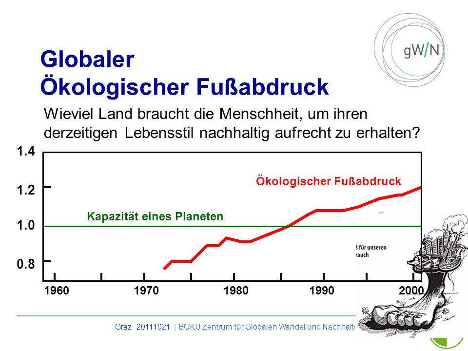 Graz 20111021 | BOKU Zentrum für Globalen Wandel und Nachhaltigkeit Globaler Ökologischer Fußabdruck Kapazität eines Planeten Ökologischer Fußabdruck