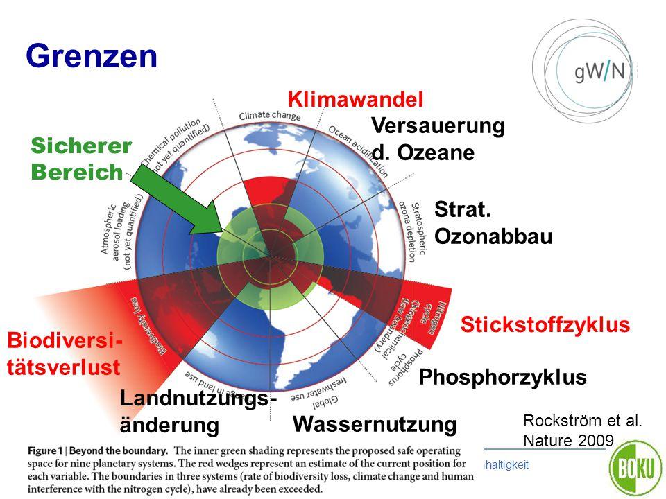 Graz 20111021 | BOKU Zentrum für Globalen Wandel und Nachhaltigkeit Rockström et al. Nature 2009 Grenzen Sicherer Bereich Klimawandel Biodiversi- täts