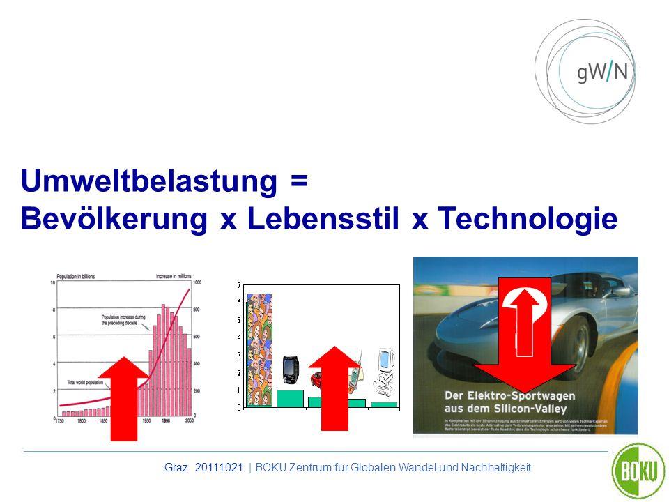 Graz 20111021 | BOKU Zentrum für Globalen Wandel und Nachhaltigkeit Umweltbelastung = Bevölkerung x Lebensstil x Technologie ?
