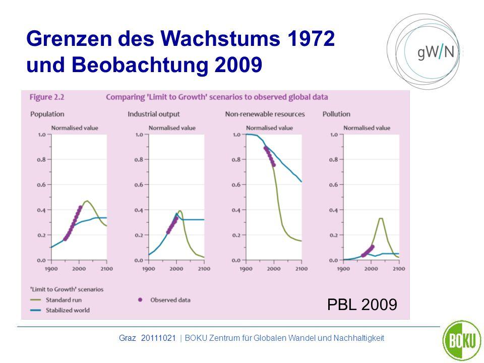Graz 20111021 | BOKU Zentrum für Globalen Wandel und Nachhaltigkeit Grenzen des Wachstums 1972 und Beobachtung 2009 PBL 2009