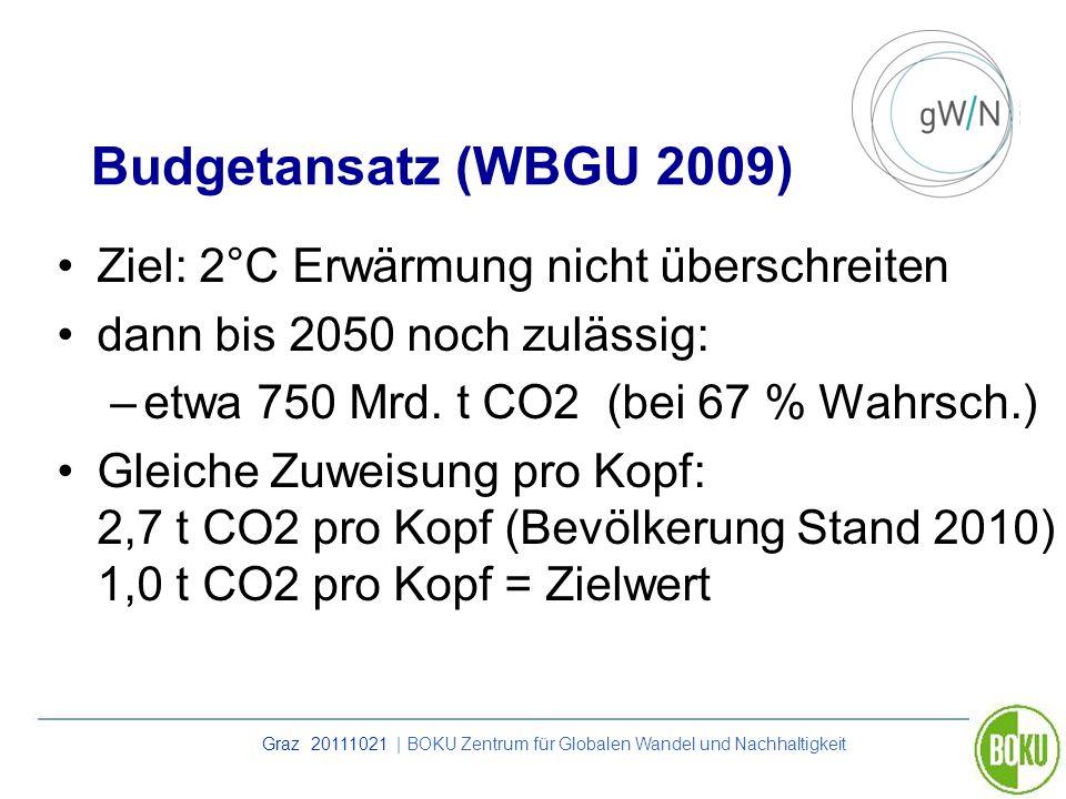 Graz 20111021 | BOKU Zentrum für Globalen Wandel und Nachhaltigkeit Budgetansatz (WBGU 2009) Ziel: 2°C Erwärmung nicht überschreiten dann bis 2050 noc
