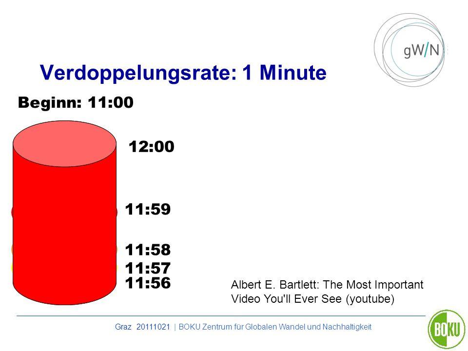 Graz 20111021 | BOKU Zentrum für Globalen Wandel und Nachhaltigkeit Verdoppelungsrate: 1 Minute 11:59 11:58 11:57 11:56 12:00 Beginn: 11:00 Albert E.
