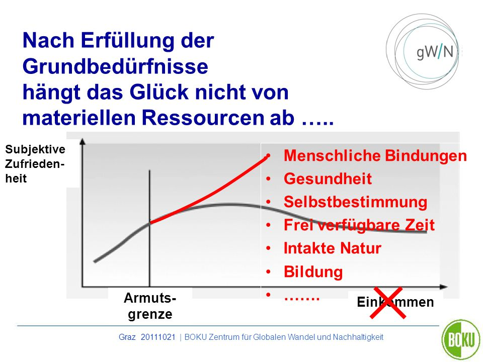 Graz 20111021 | BOKU Zentrum für Globalen Wandel und Nachhaltigkeit Nach Erfüllung der Grundbedürfnisse hängt das Glück nicht von materiellen Ressourc